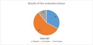 Estatística da Avaliação de Artigos